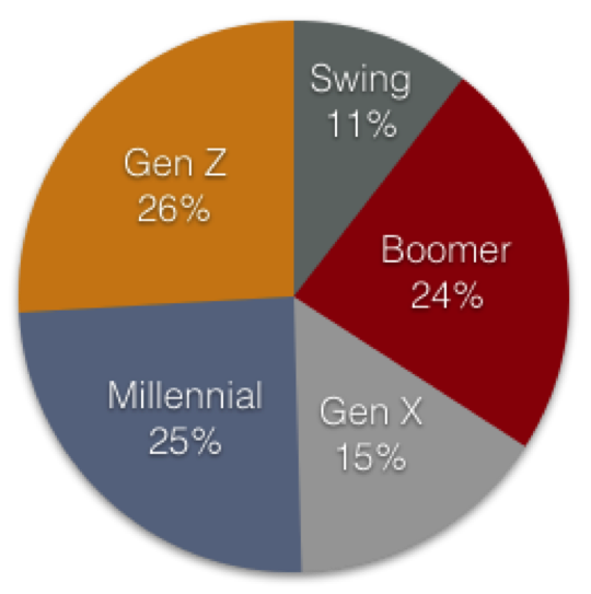 genz-pop-breakdown